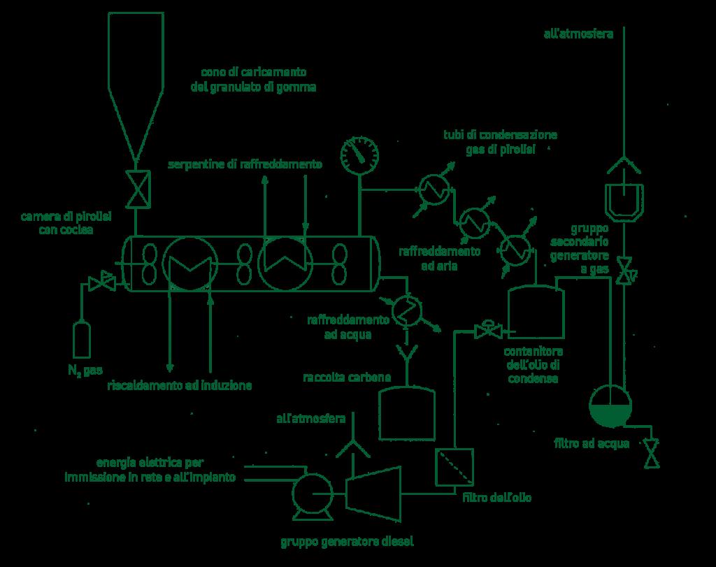 funzionamento impianto di riciclo pfu